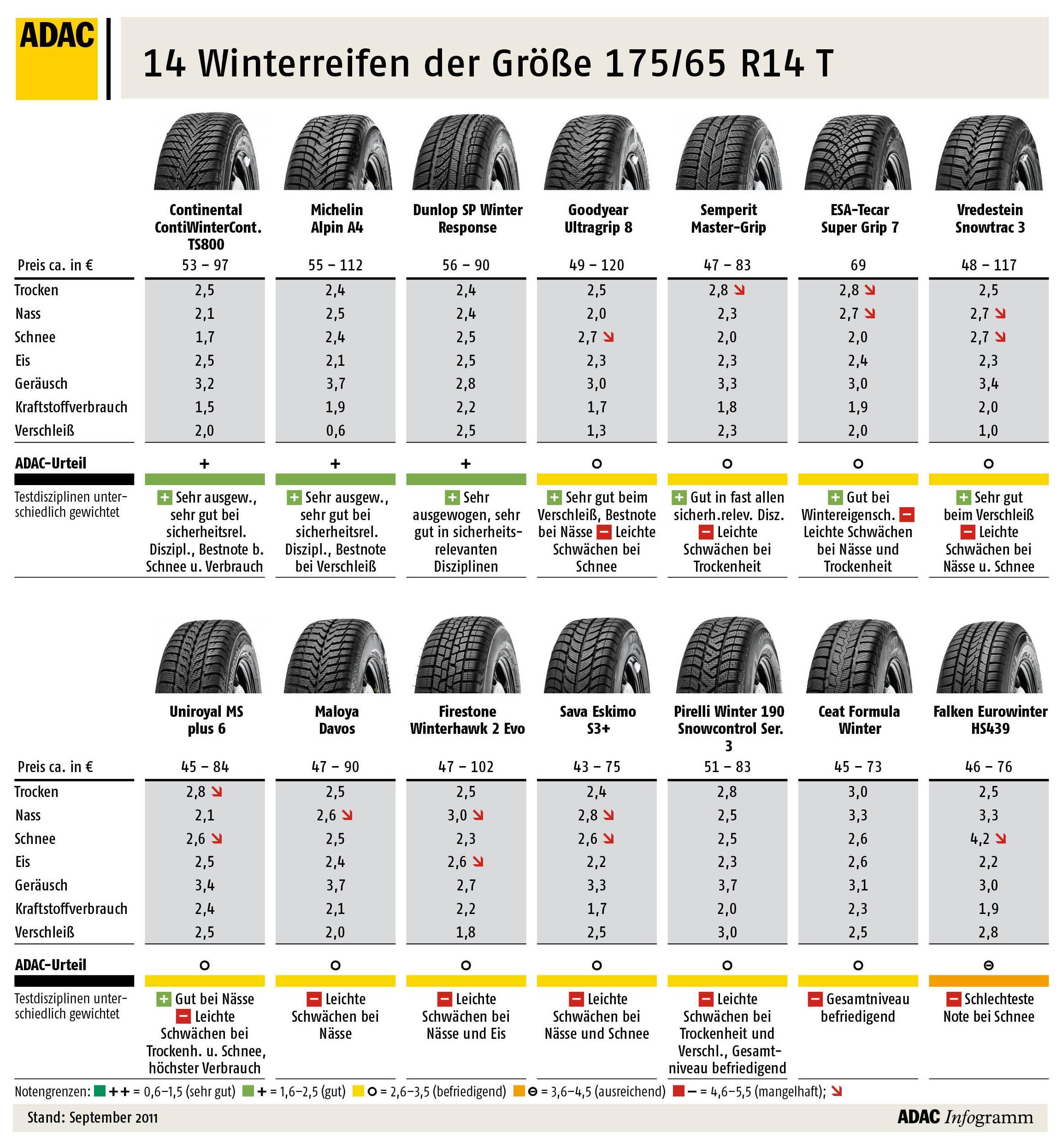 reifen test 2011 nur die wenigsten winterreifen sind sehr gut. Black Bedroom Furniture Sets. Home Design Ideas