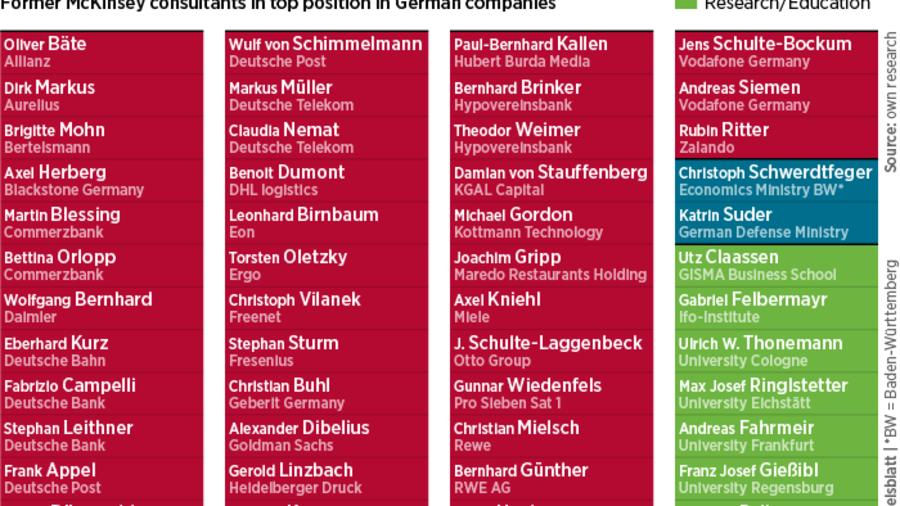 Conquering Consultants: The German Republic of McKinsey