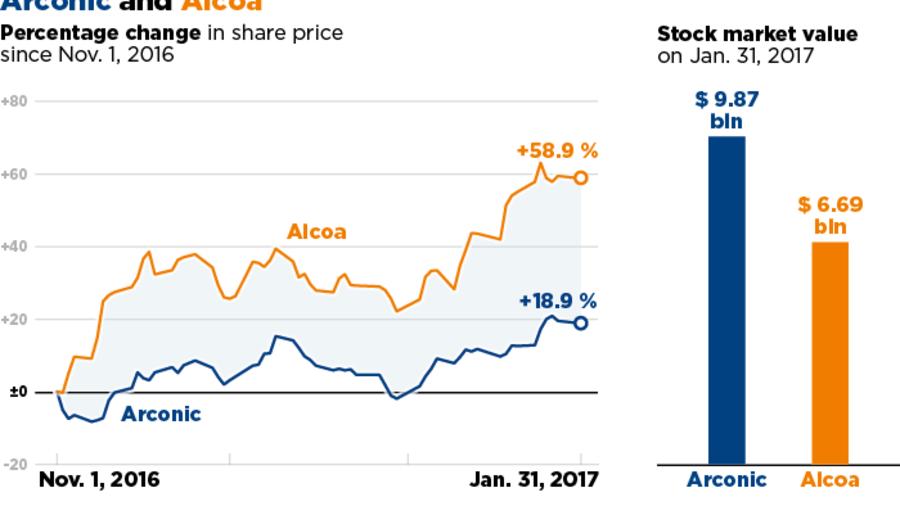 Weak Shares: Arconic Investors Move for Mutiny