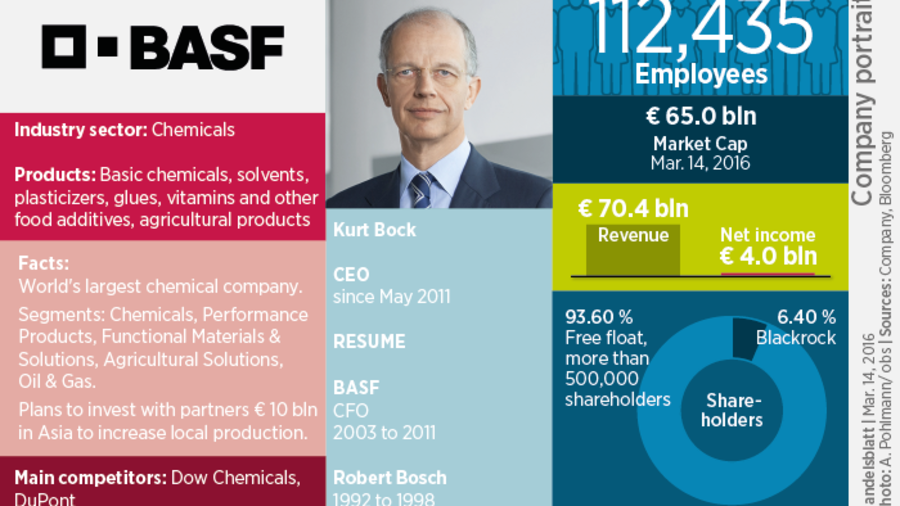 Buying Chemetall: BASF Makes $3 2-Billion Purchase