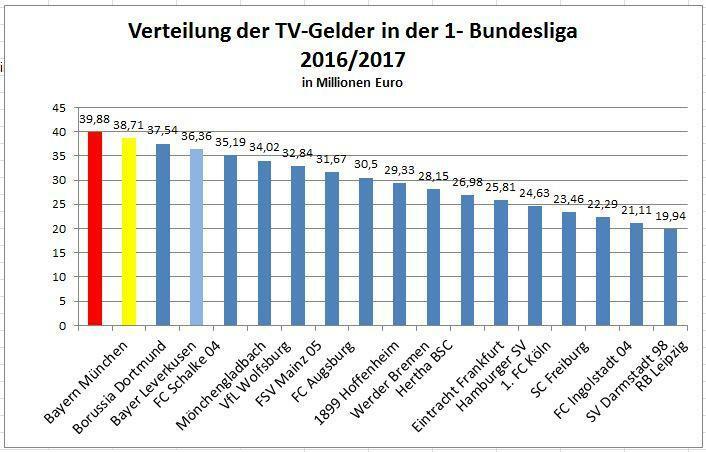 tv geld bundesliga