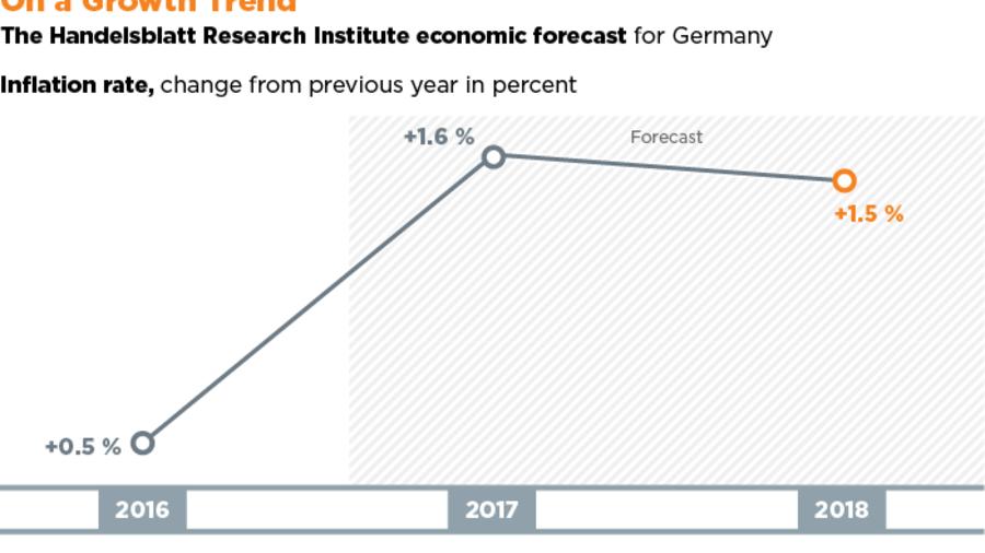 Handelsblatt forecast: German Economy Still Gathering Steam
