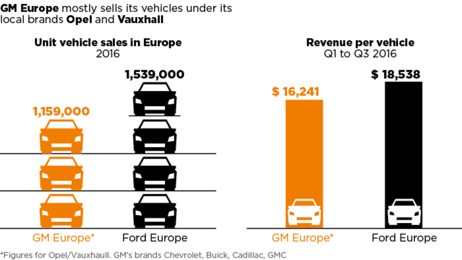 gm vs. ford: for opel and ford, mud and stars