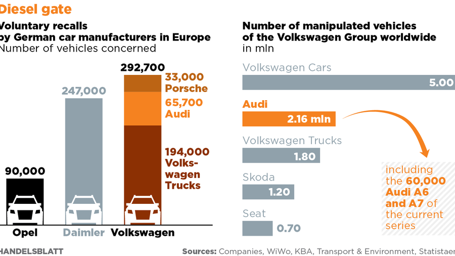 Toxic fumes: Audi halts delivery of some A6 and A7 diesels with