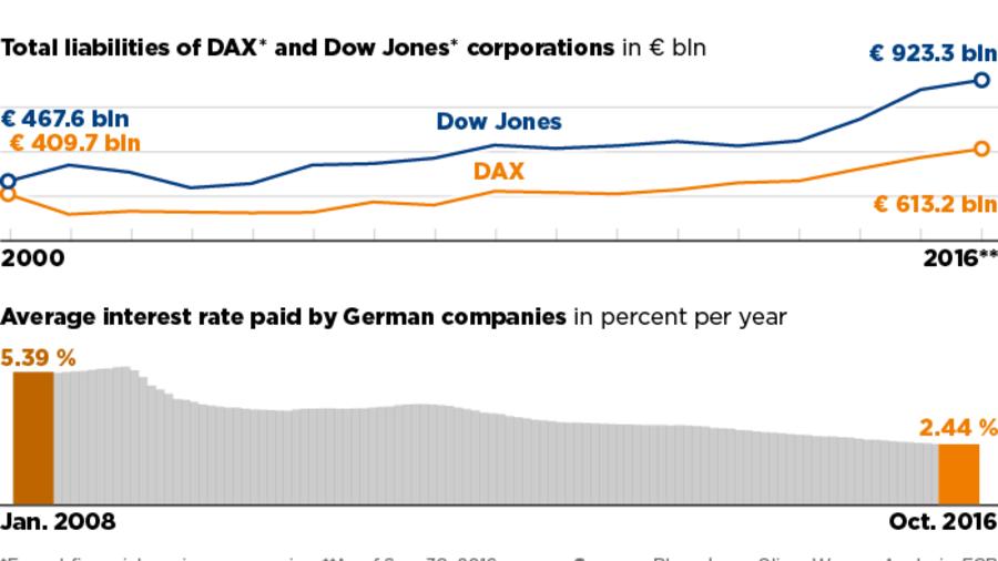 Handelsblatt analysis: Cheap Debt's Silver Lining