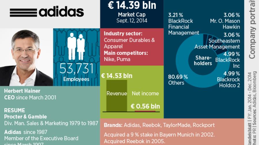 adidas] Adidas Reebok TaylorMade Clearance Sale