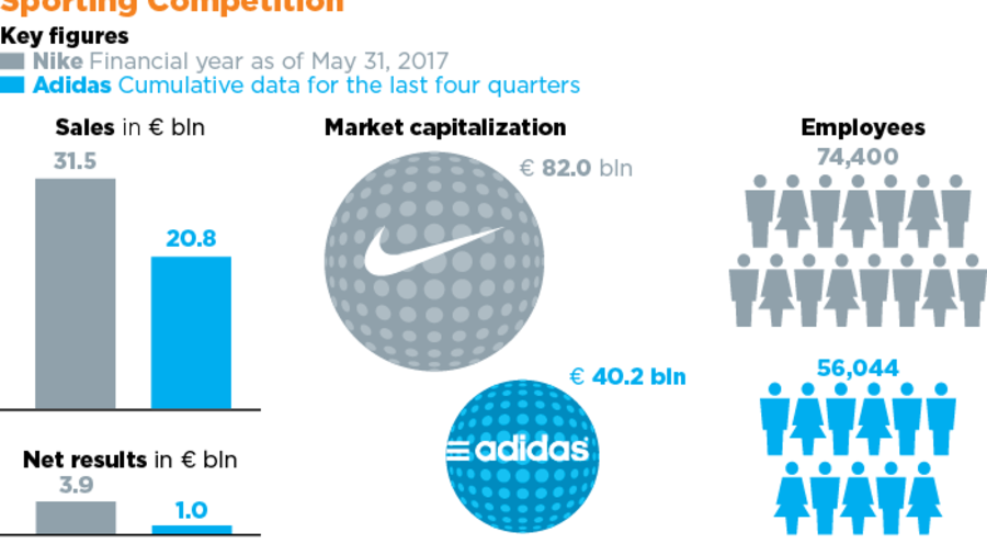 Urban Boost: Adidas Bets on Megacities