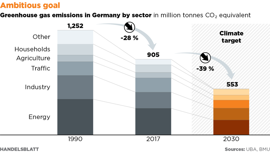 dccb33cd2b No Bullseye  Germany will miss its 2020 climate goals