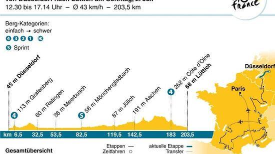 Radsport: 2. Etappe: Erste Chance für André Greipel und Co.