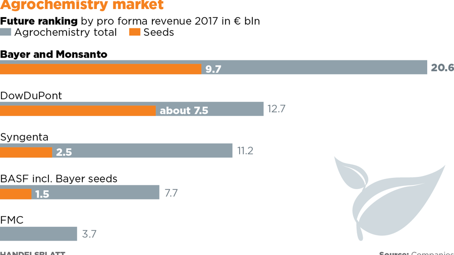 Lady Luck: BASF: The unexpected winner in the Bayer-Monsanto merger