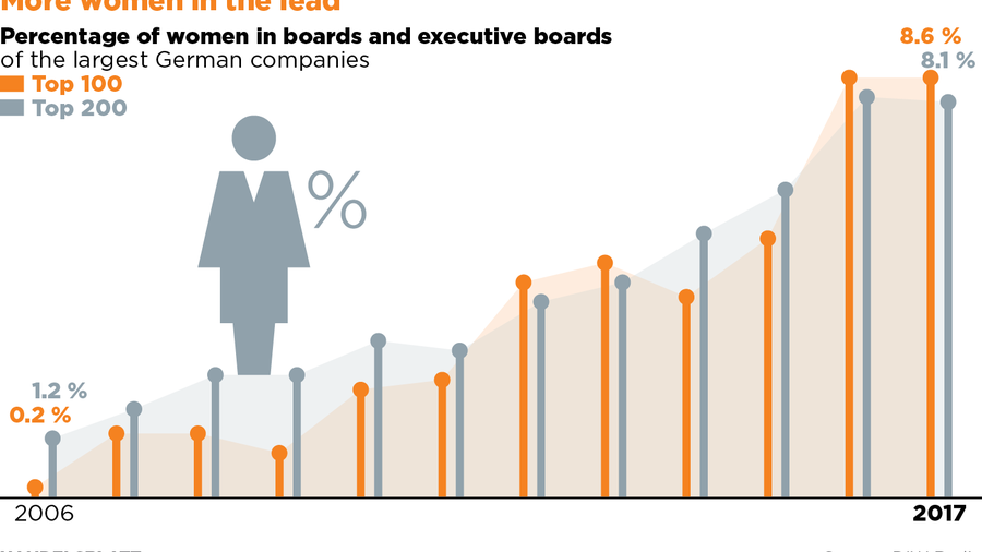 Female executives: German companies that don't try harder at