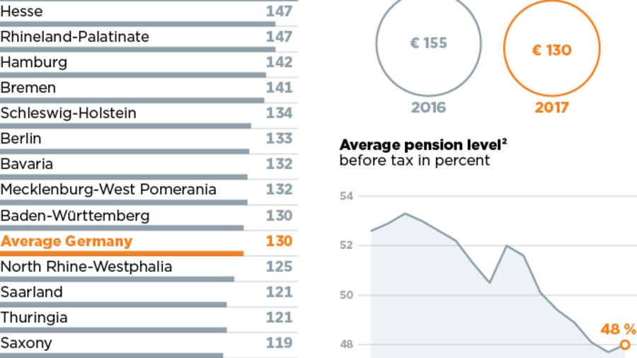 brutto-netto-rechner pension