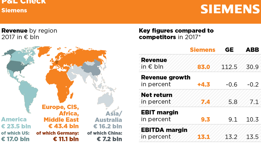 P&L check: Siemens and the lessons for GE