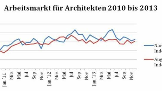 Innenarchitektur arbeitsmarkt berufe unter der architekten for Leson innenarchitektur x objektmanagement