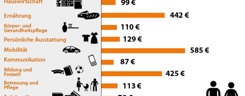 ketpsungtranouf: Durchschnittliche lebenshaltungskosten 4