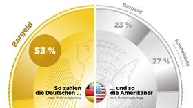 Bargeld Debatte Mehrheit Der Deutschen Gegen Abschaffung Von