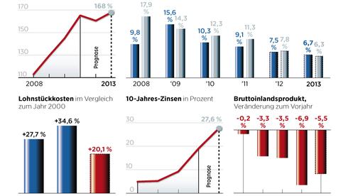 Die griechische Reformbilanz im Überblick. Hier klicken.