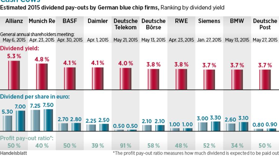 German Equities: Dividend Deluge