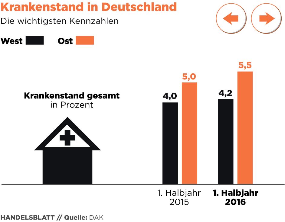 wirtschaftliche kennzahlen deutschland