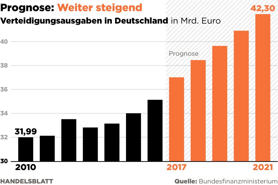 Rechnungshof kritisiert Gesundheitskurse bei der Bundeswehr