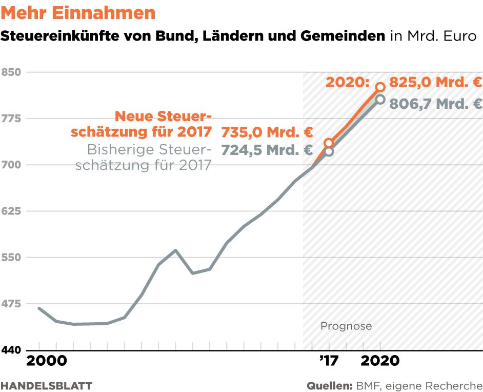 Finanzministerium rechnet bis 2020 mit 55 Milliarden Euro ...