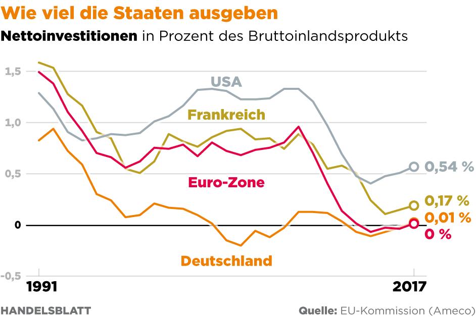 IWF fordert in Deutschland höhere Löhne und Investitionen
