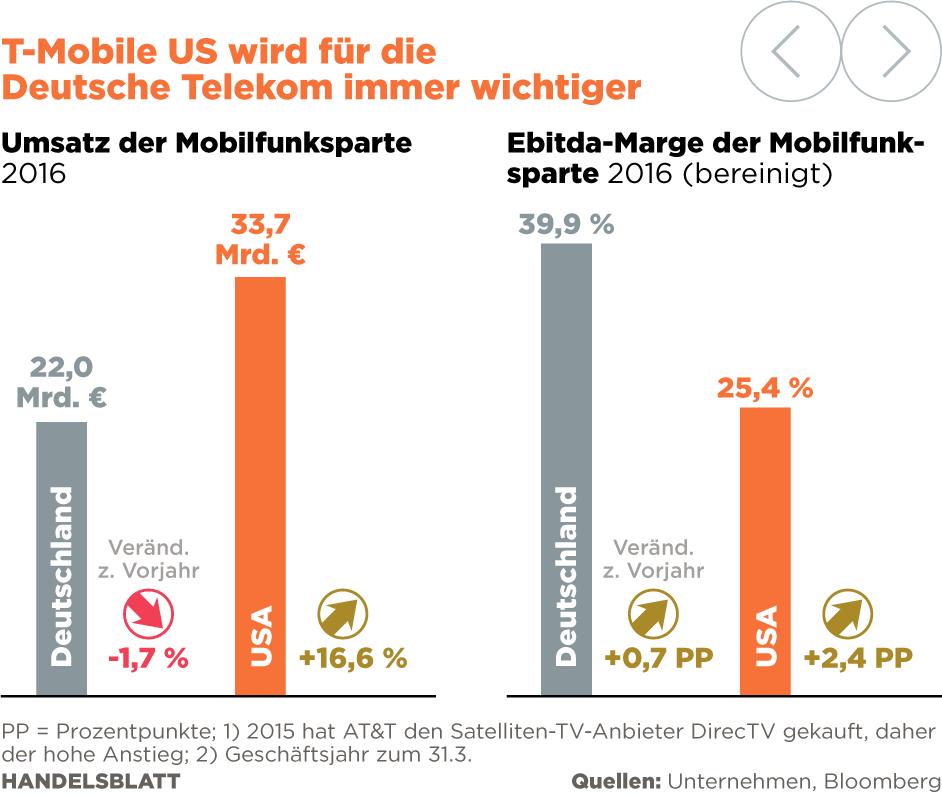 Bericht: Telekom plant Fusion von T-Mobile US mit Wettbewerber Sprint