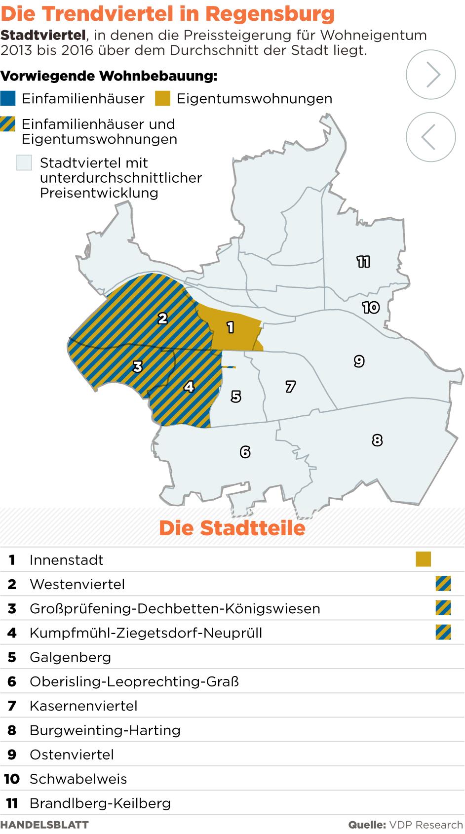 mietspiegel regensburg innenstadt