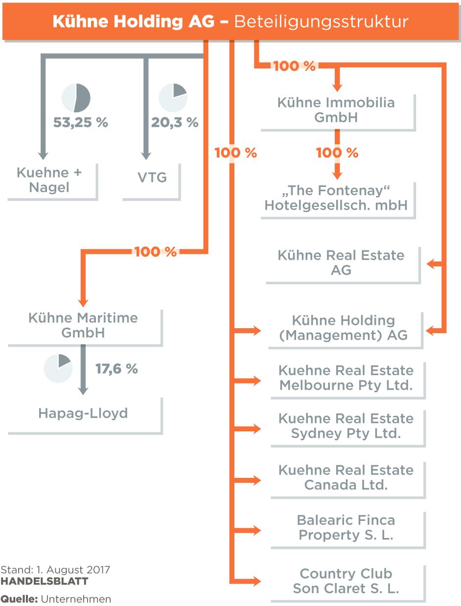 """Logistik-Milliardär Klaus-Michael Kühne: """"Ich habe ein dickes Fell entwickelt"""""""