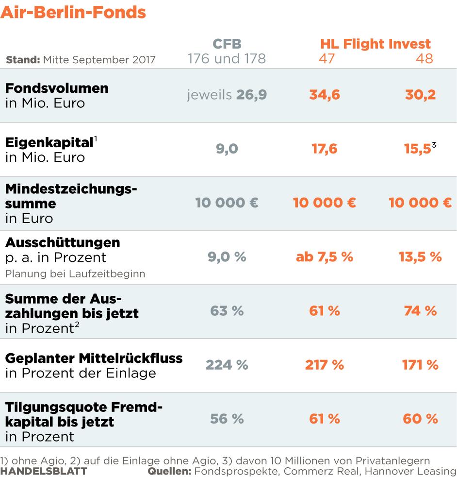 Wegen Air Berlin und A380: Flugzeug-Fonds in Turbulenzen