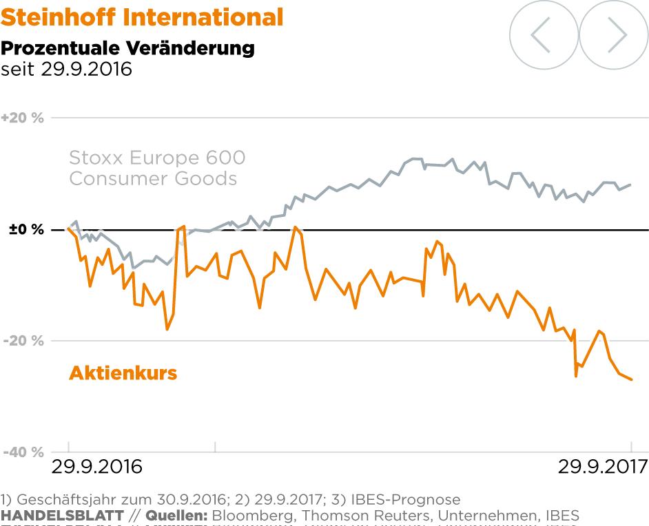 Steinhoff: Solide Möbel, wacklige Bilanz