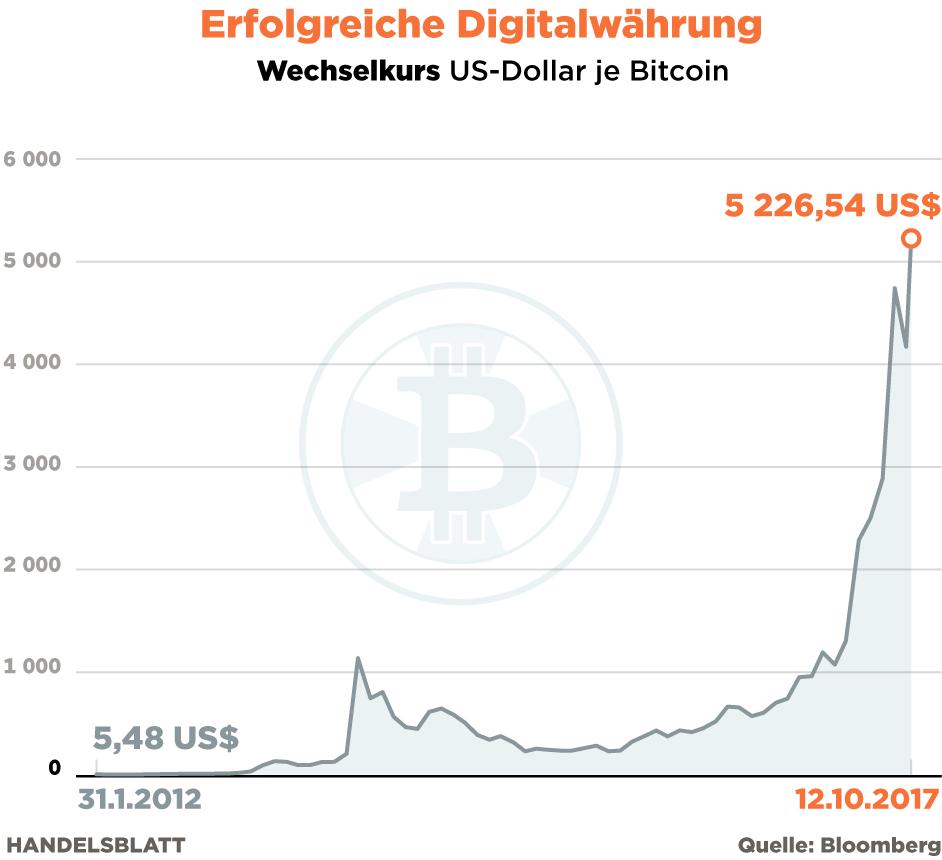 Wie viel ist das Bitcoin in der Welt wert?