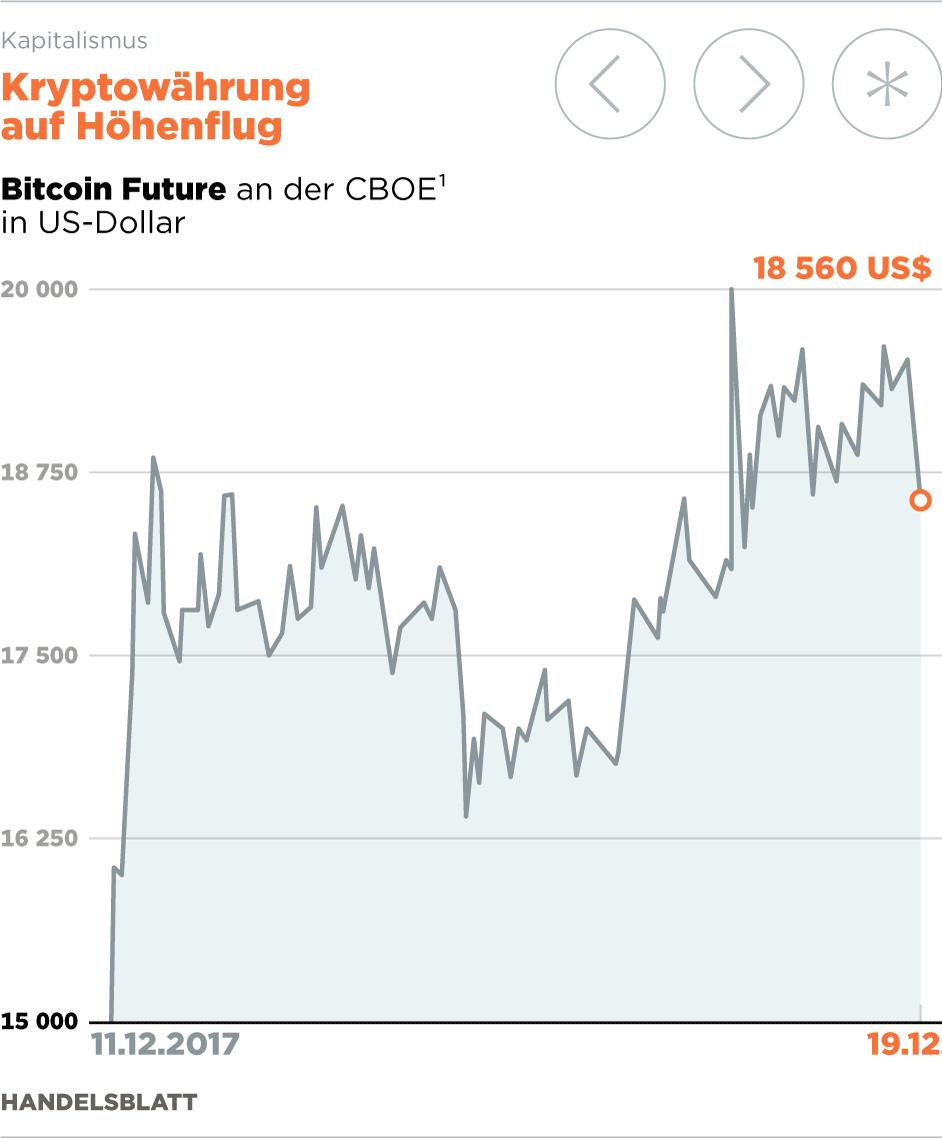 Vincent tan bitcoin investieren
