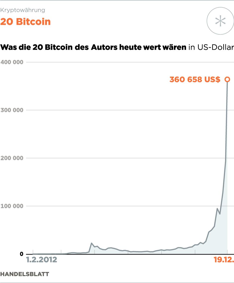 Was ist, wenn ich im Jahr 2021 1 Dollar in Bitcoin investiert habe?