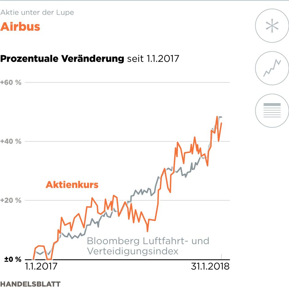 Aktienkurs Airbus