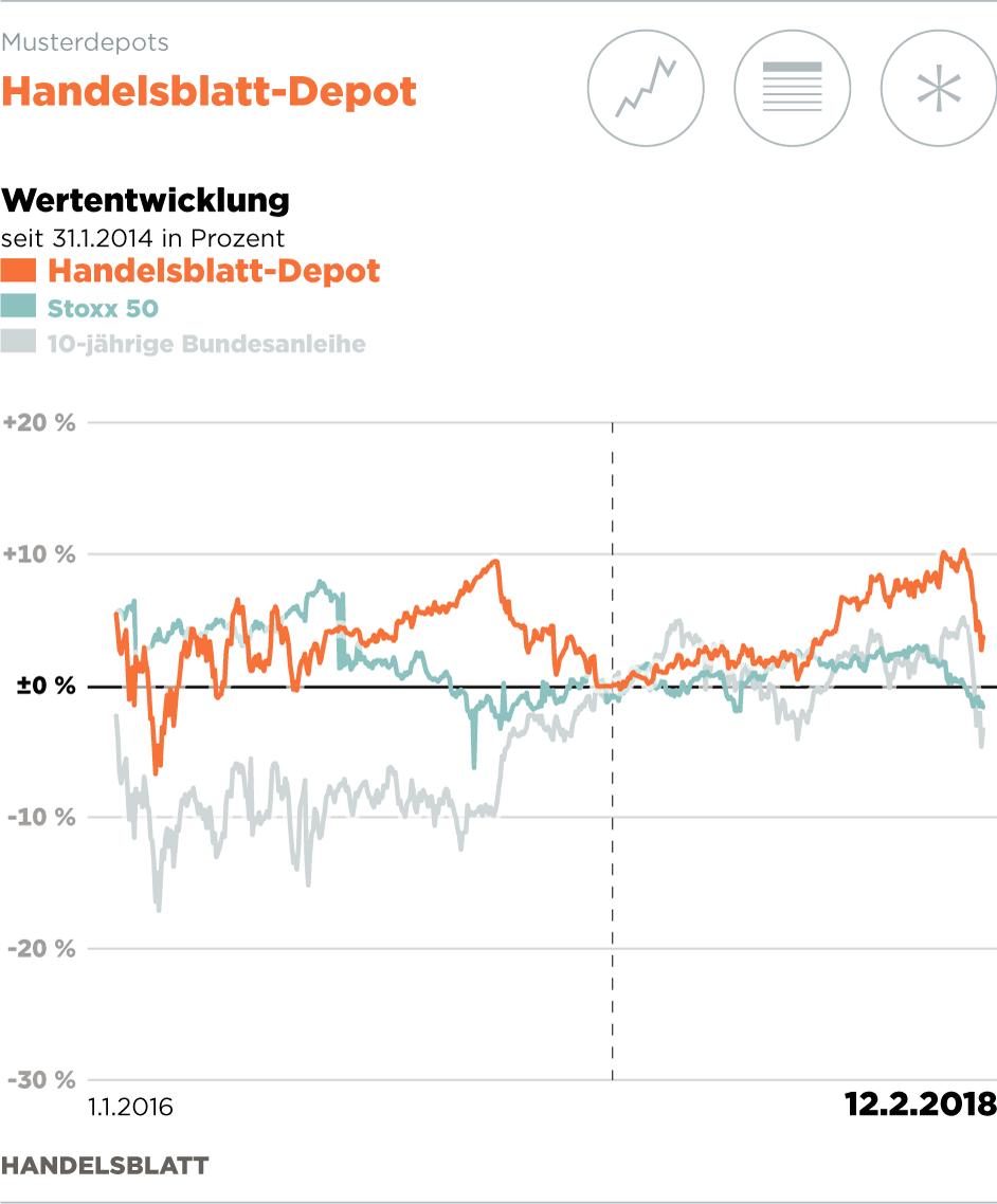 Wie Steht Die Siemens Aktie