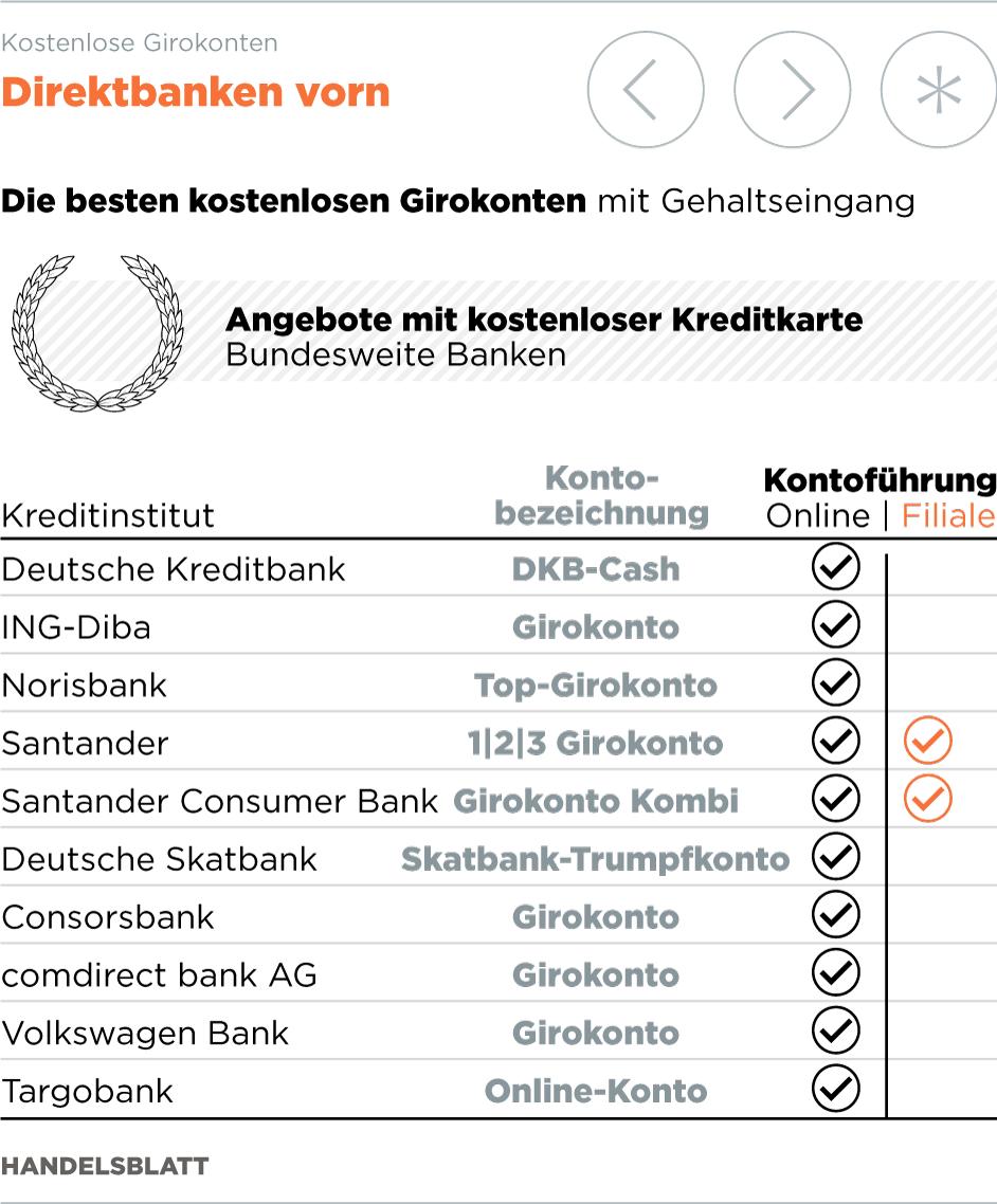 Girokonto Kostenlose Gehaltskonten Im Test