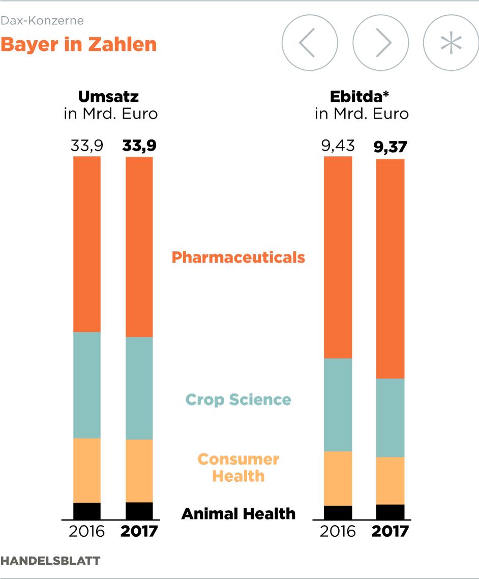 Bayer: Fünf Gründe für die schwachen Zahlen des Chemiekonzerns