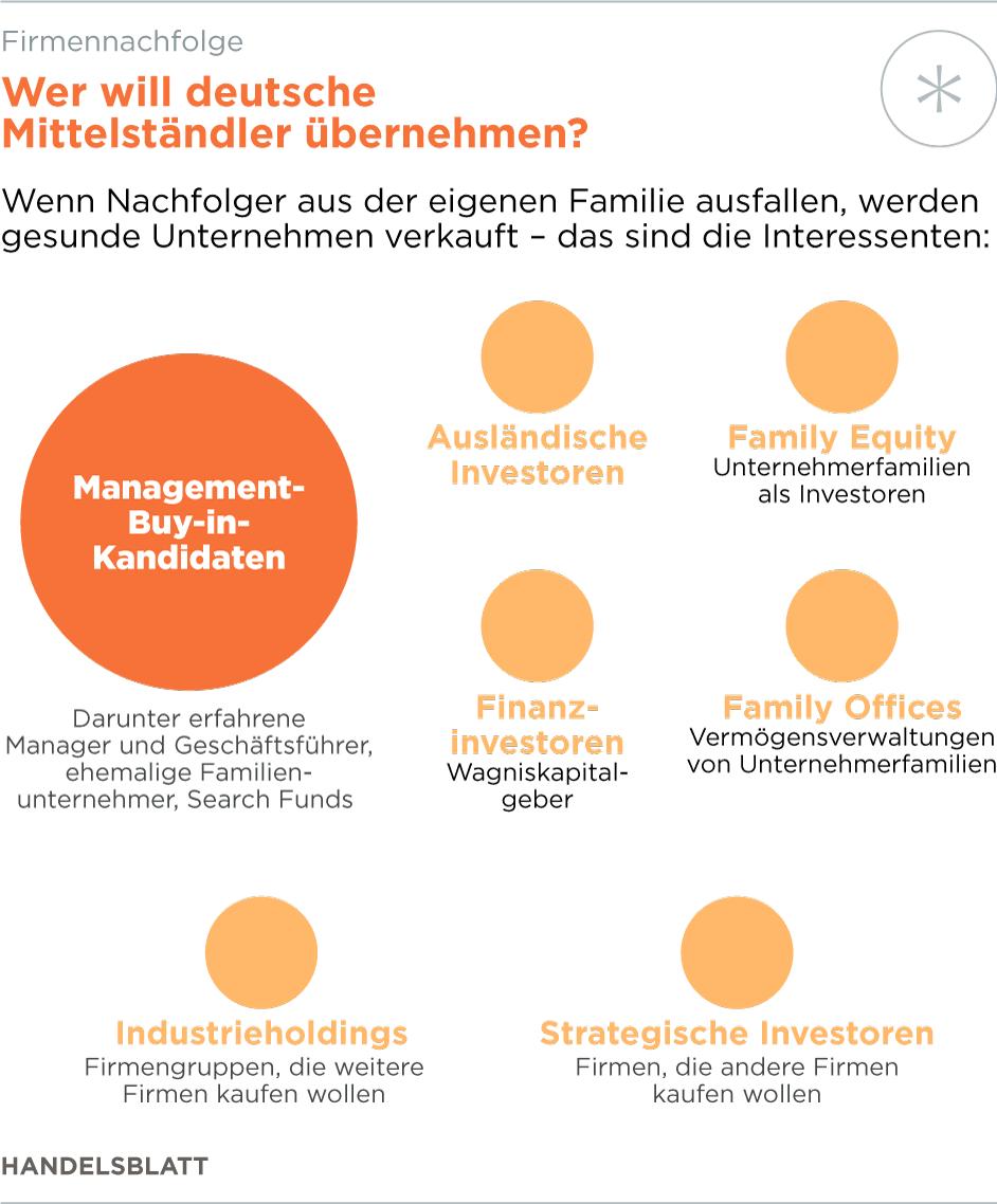 Fein Fortsetzen Von Modellen Für Erfahrene Kandidaten Bilder - Entry ...