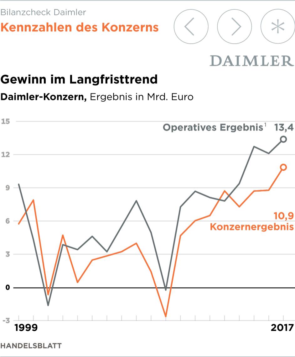 Groß Gewinn Lebenslauf Formate Galerie - Entry Level Resume Vorlagen ...