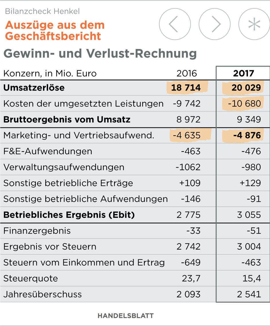 Unique Format Der Mitteilung Der Gewinn Und Verlust Model ...