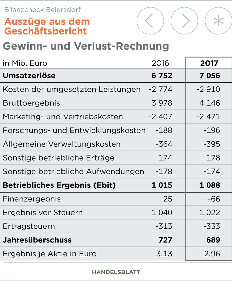 Atemberaubend Gewinn Und Verlustrechnung Vorlage Wort Zeitgenössisch ...