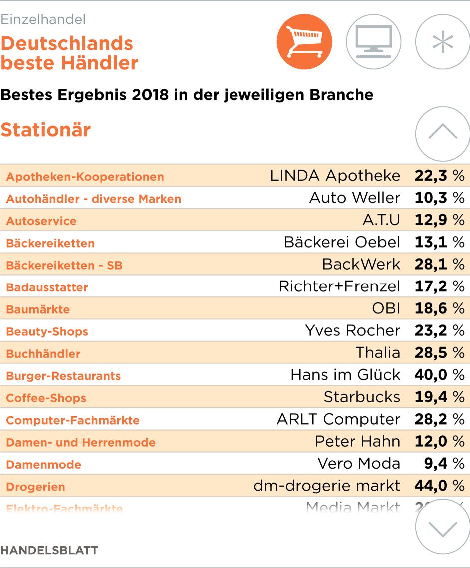 Marktanteil amazon onlinehandel deutschland