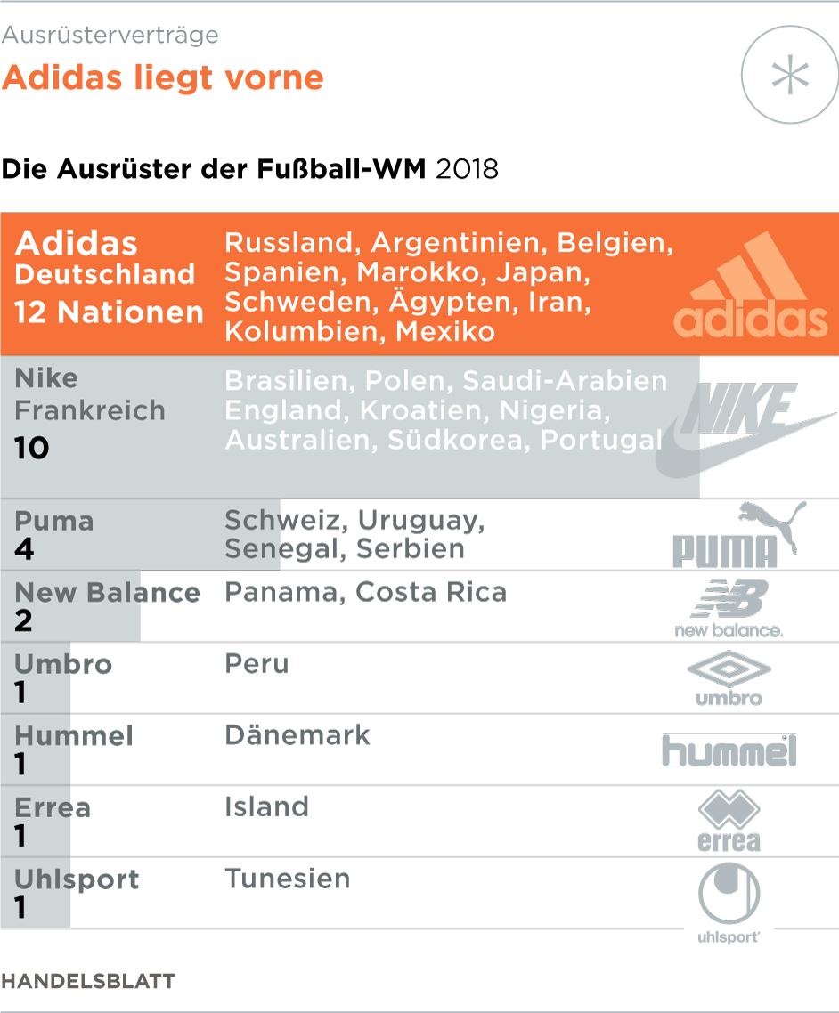 WM: Deutschland-Trikots von Adidas werden zum Ladenhüter