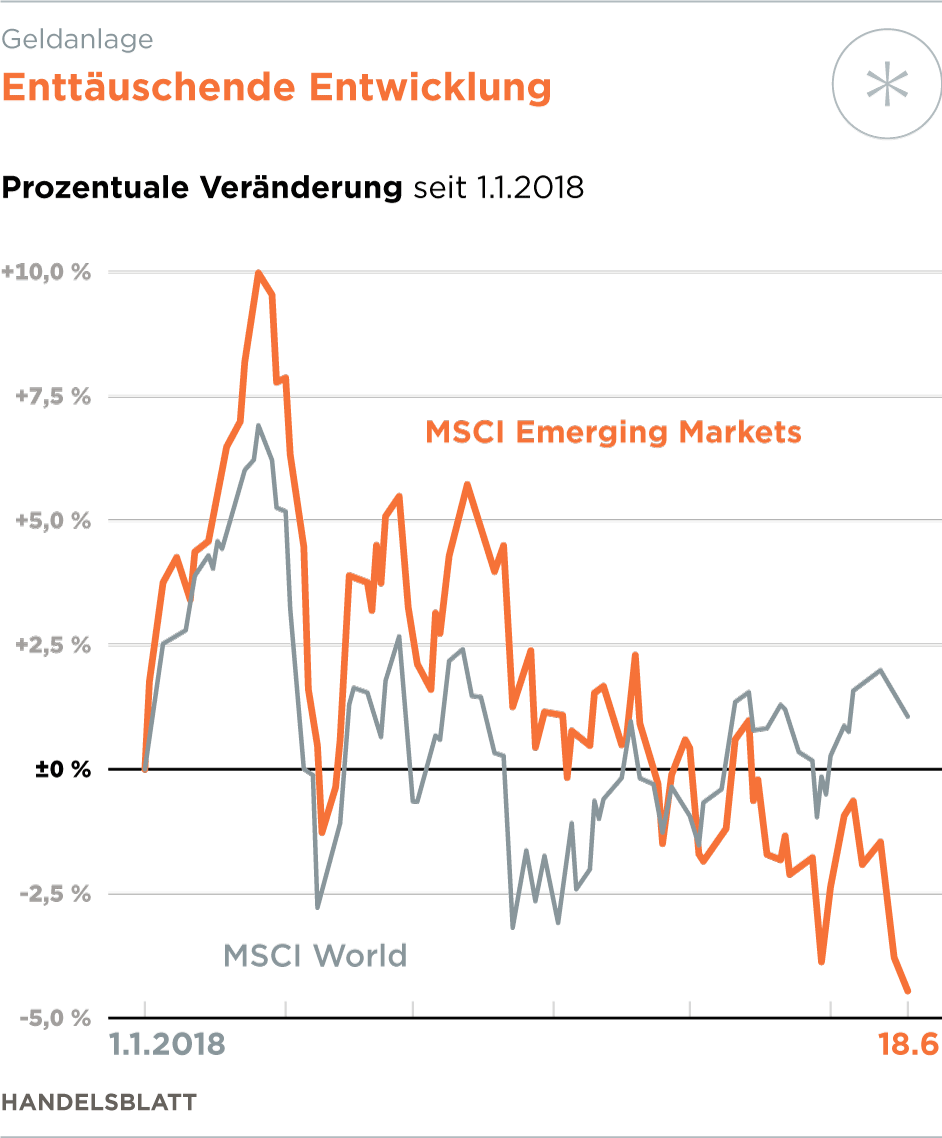 The MSCI Emerging Markets Index captures large and mid cap representation across 24 Emerging Markets (EM) countries*. With 1, With 1, constituents, the index covers approximately 85% of the free float-adjusted market capitalization in each country.