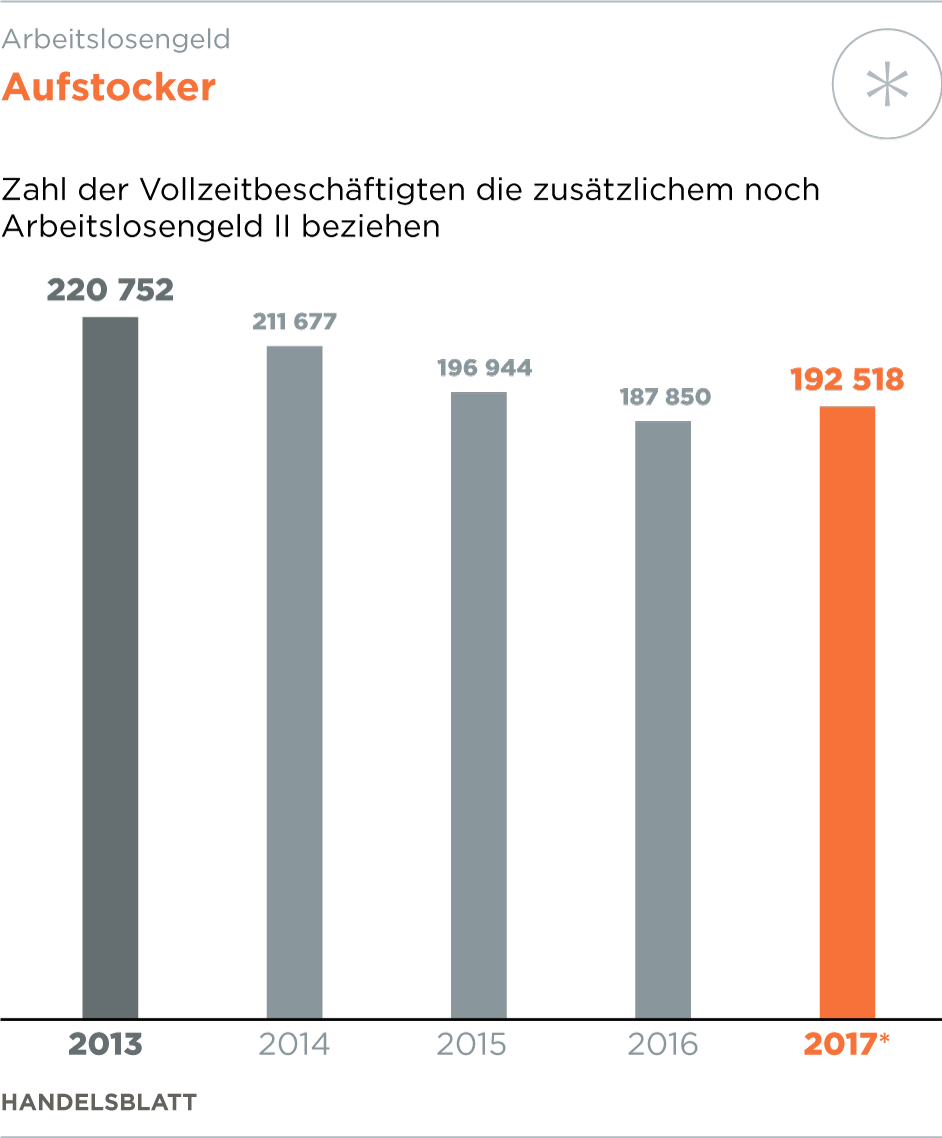 Deutschland bleibt Billiglohnland: Mindestlohn soll bis 2020 um ganze 0,51 Eurocent steigen