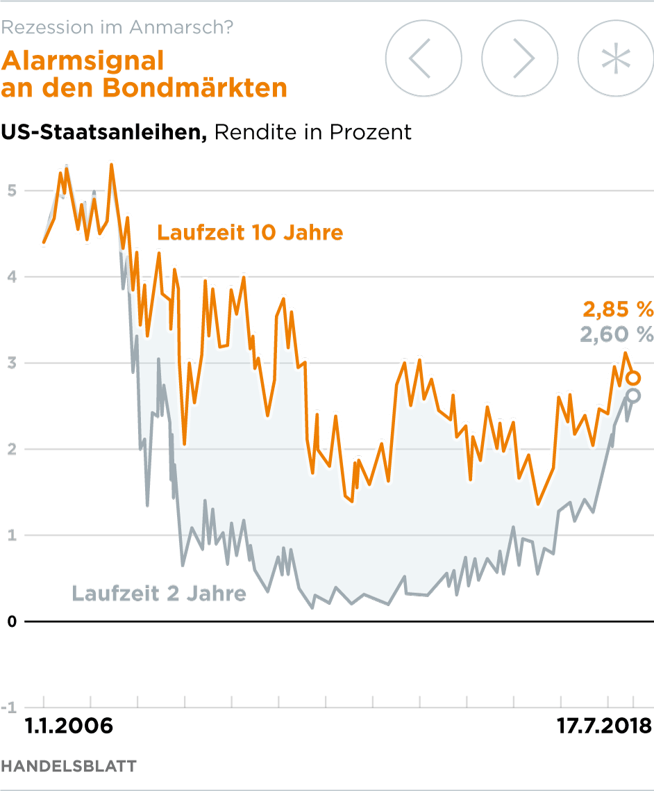 Neuwirth GmbH - Die kanadische Notenbank erhöhte überraschenderweise in der vorletzten Woche bereits zum zweiten Mal dieses Jahr ihre Le.