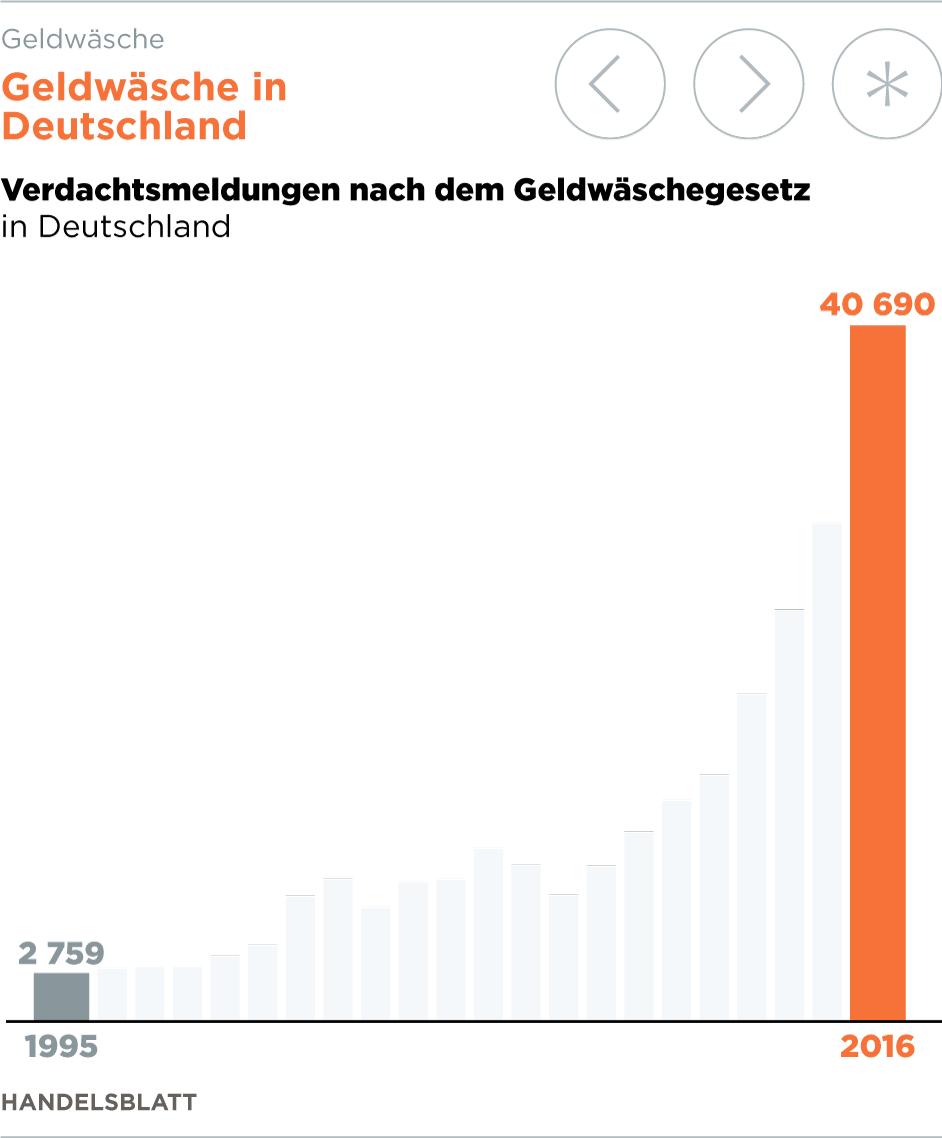 Wie Deutschland zur Hochburg für Geldwäscher aus aller Welt wird