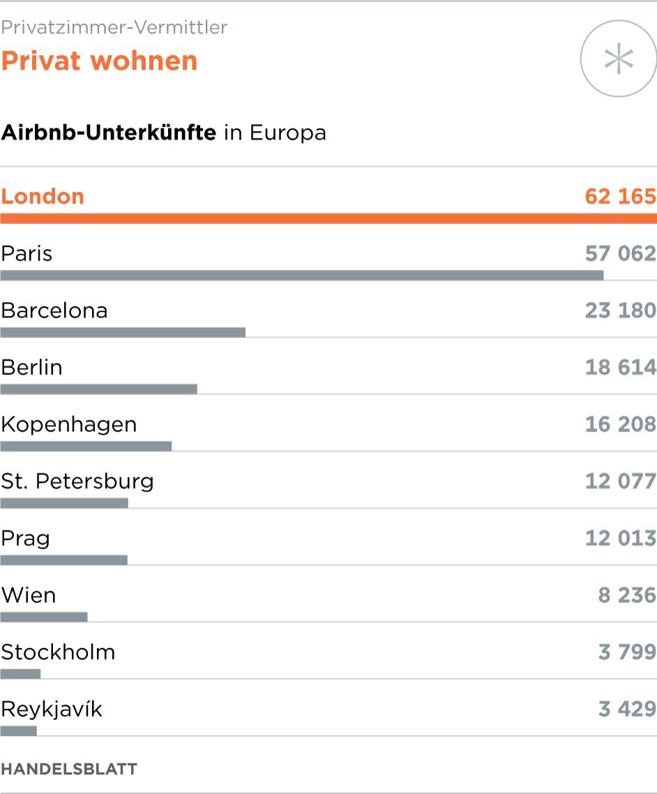 Airbnb Barcelonas Bürgermeisterin Kämpft Gegen Die Plattform