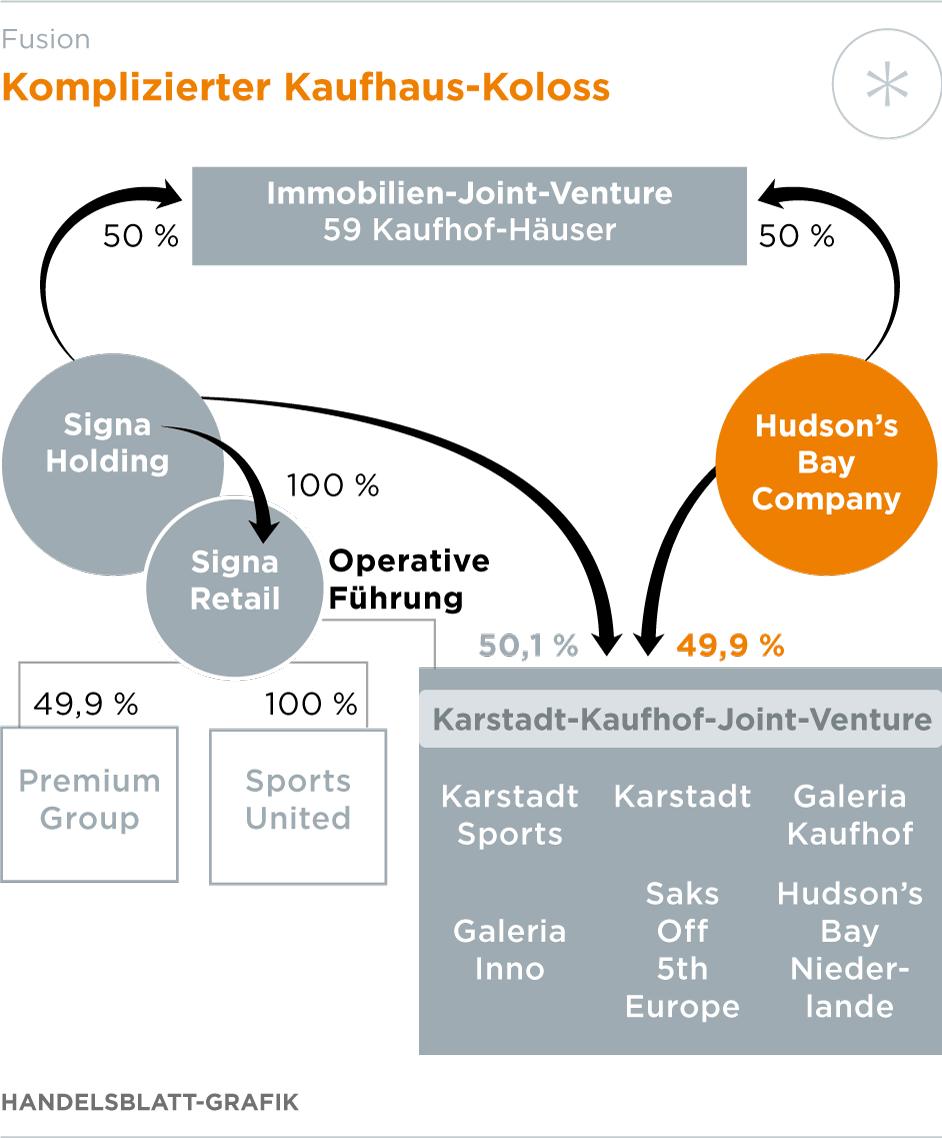 a9da7bdcd2120 Karstadt und Kaufhof: Warenhaus-Ketten schließen sich zusammen